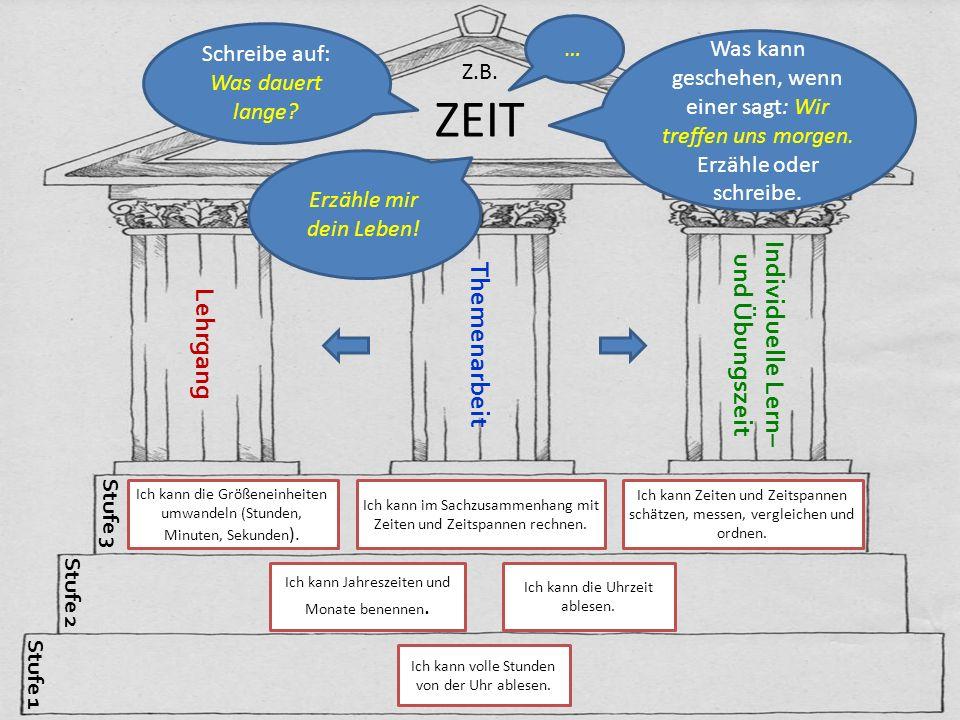 Z.B. ZEIT LehrgangThemenarbeitIndividuelle Lern– und Übungszeit Stufe 3 Stufe 2 Stufe 1 Ich kann volle Stunden von der Uhr ablesen. Ich kann Jahreszei