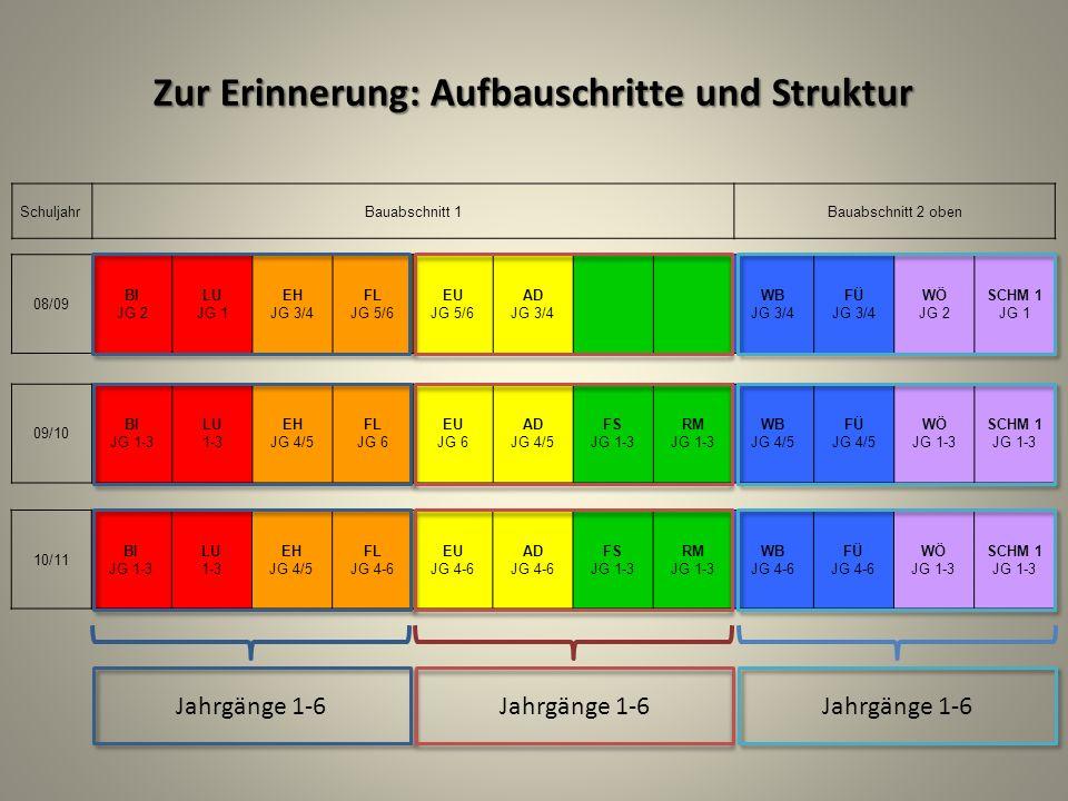 SchuljahrBauabschnitt 1Bauabschnitt 2 oben 09/10 BI JG 1-3 LU 1-3 EH JG 4/5 FL JG 6 EU JG 6 AD JG 4/5 FS JG 1-3 RM JG 1-3 WB JG 4/5 FÜ JG 4/5 WÖ JG 1-3 SCHM 1 JG 1-3 10/11 BI JG 1-3 LU 1-3 EH JG 4/5 FL JG 4-6 EU JG 4-6 AD JG 4-6 FS JG 1-3 RM JG 1-3 WB JG 4-6 FÜ JG 4-6 WÖ JG 1-3 SCHM 1 JG 1-3 08/09 BI JG 2 LU JG 1 EH JG 3/4 FL JG 5/6 EU JG 5/6 AD JG 3/4 WB JG 3/4 FÜ JG 3/4 WÖ JG 2 SCHM 1 JG 1 Jahrgänge 1-6 Zur Erinnerung: Aufbauschritte und Struktur
