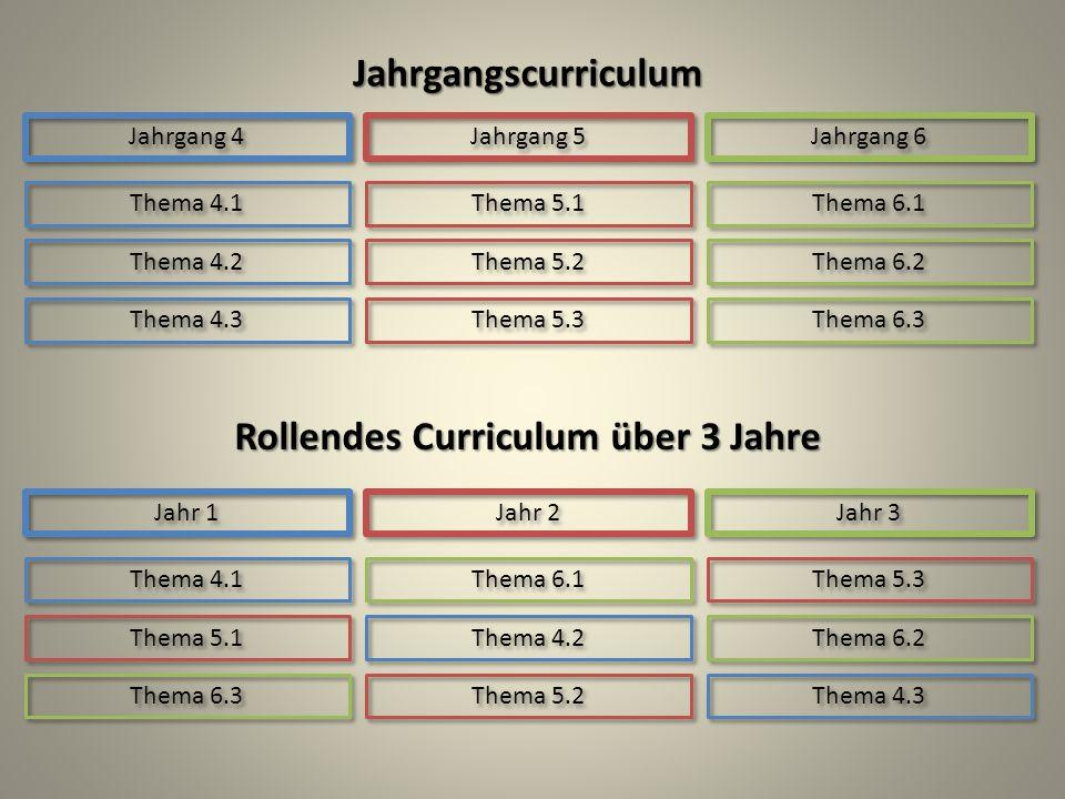 Jahrgangscurriculum Jahrgang 4 Jahrgang 5 Jahrgang 6 Thema 4.1 Thema 5.1 Thema 6.1 Thema 4.2 Thema 5.2 Thema 6.2 Thema 4.3 Thema 5.3 Thema 6.3 Jahr 1 Jahr 2 Jahr 3 Thema 4.1 Thema 5.1 Thema 6.1 Thema 4.2 Thema 5.2 Thema 6.2 Thema 4.3 Thema 5.3 Thema 6.3 Rollendes Curriculum über 3 Jahre