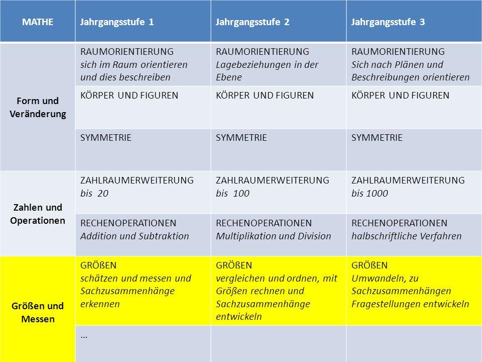 MATHEJahrgangsstufe 1Jahrgangsstufe 2Jahrgangsstufe 3 Form und Veränderung RAUMORIENTIERUNG sich im Raum orientieren und dies beschreiben RAUMORIENTIERUNG Lagebeziehungen in der Ebene RAUMORIENTIERUNG Sich nach Plänen und Beschreibungen orientieren KÖRPER UND FIGUREN SYMMETRIE Zahlen und Operationen ZAHLRAUMERWEITERUNG bis 20 ZAHLRAUMERWEITERUNG bis 100 ZAHLRAUMERWEITERUNG bis 1000 RECHENOPERATIONEN Addition und Subtraktion RECHENOPERATIONEN Multiplikation und Division RECHENOPERATIONEN halbschriftliche Verfahren Größen und Messen GRÖßEN schätzen und messen und Sachzusammenhänge erkennen GRÖßEN vergleichen und ordnen, mit Größen rechnen und Sachzusammenhänge entwickeln GRÖßEN Umwandeln, zu Sachzusammenhängen Fragestellungen entwickeln …