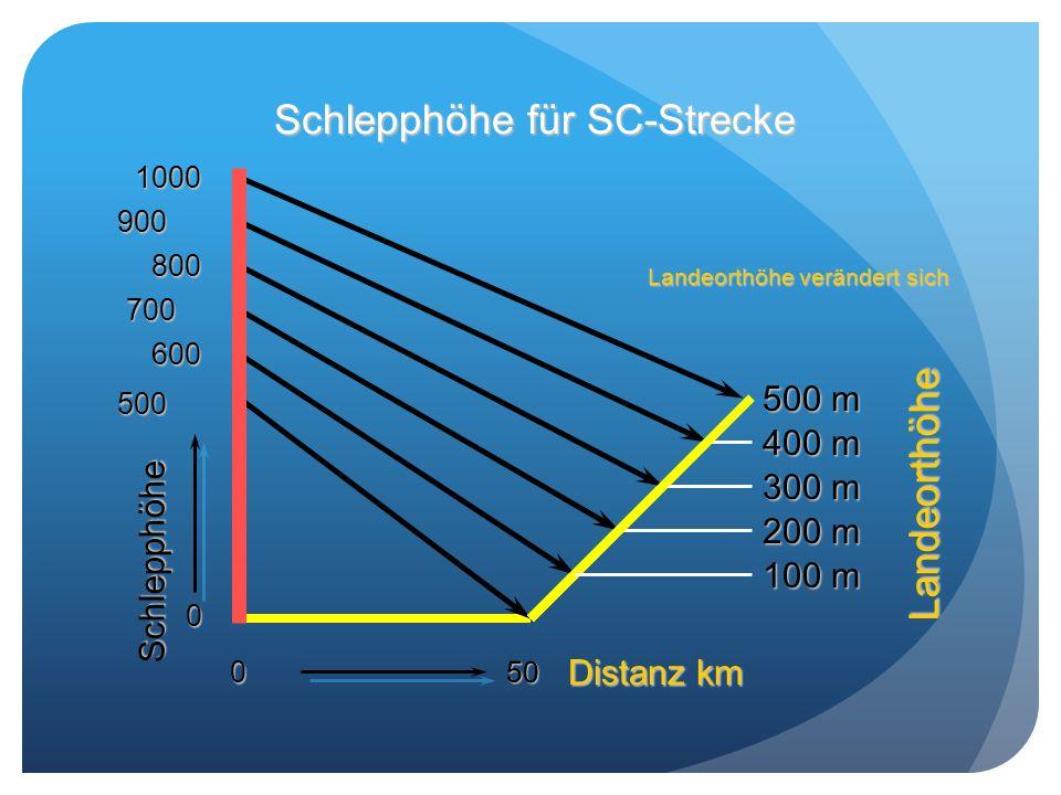 Schlepphöhe für SC-Strecke 0 Landeorthöhe Schlepphöhe Distanz km 500 50 600 100 m 700 200 m 800 300 m 900 400 m 1000 500 m Landeorthöhe verändert sich