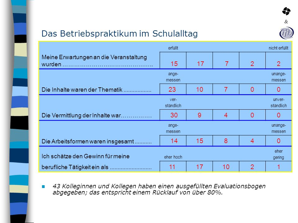 Das Betriebspraktikum im Schulalltag 43 Kolleginnen und Kollegen haben einen ausgefüllten Evaluationsbogen abgegeben; das entspricht einem Rücklauf vo