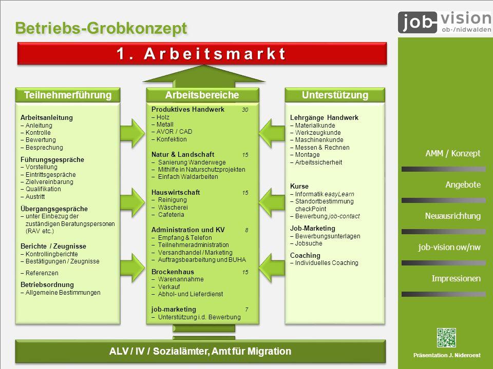 4 AMM / Konzept Angebote Neuausrichtung job-vision ow/nw Impressionen Präsentation J. Nideroest möglichst schnelle und nachhaltige (Re-)Integration Te