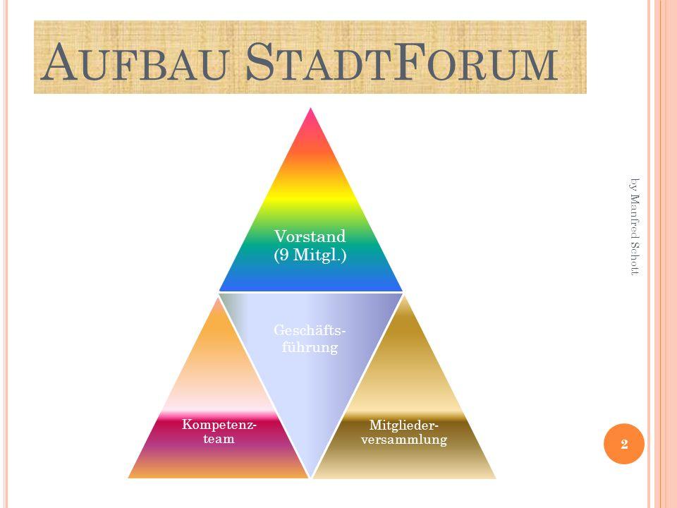 A UFBAU S TADT F ORUM Vorstand (9 Mitgl.) Kompetenz- team Geschäfts- führung Mitglieder- versammlung 2 by Manfred Schott