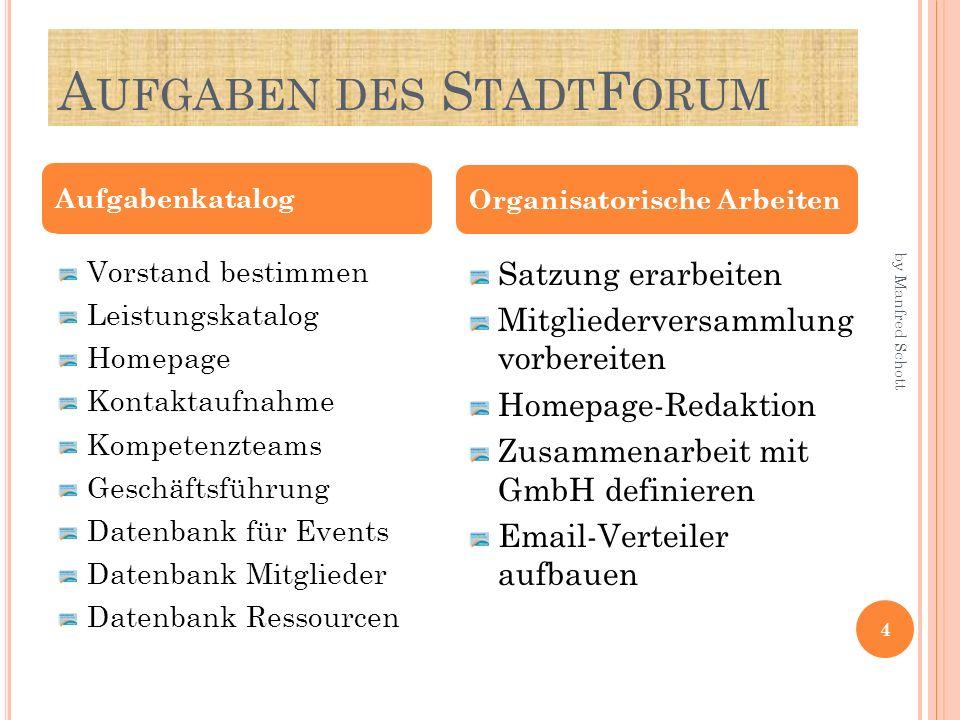 A UFGABEN DES S TADT F ORUM Vorstand bestimmen Leistungskatalog Homepage Kontaktaufnahme Kompetenzteams Geschäftsführung Datenbank für Events Datenban
