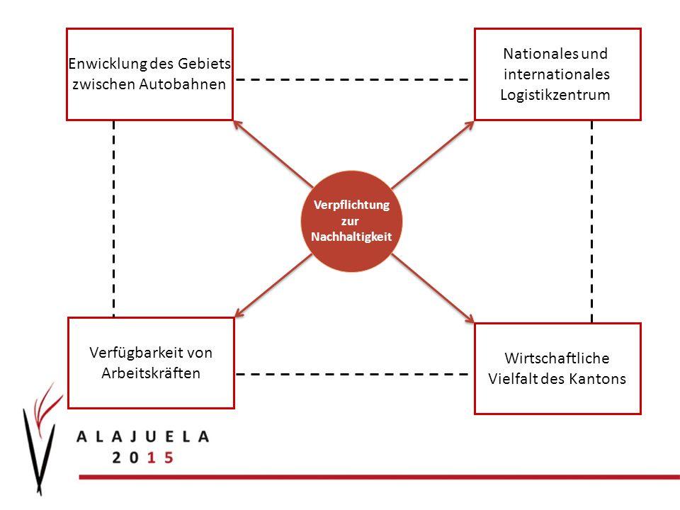 Verfügbarkeit von Arbeitskräften Wirtschaftliche Vielfalt des Kantons Enwicklung des Gebiets zwischen Autobahnen Nationales und internationales Logistikzentrum Verpflichtung zur Nachhaltigkeit