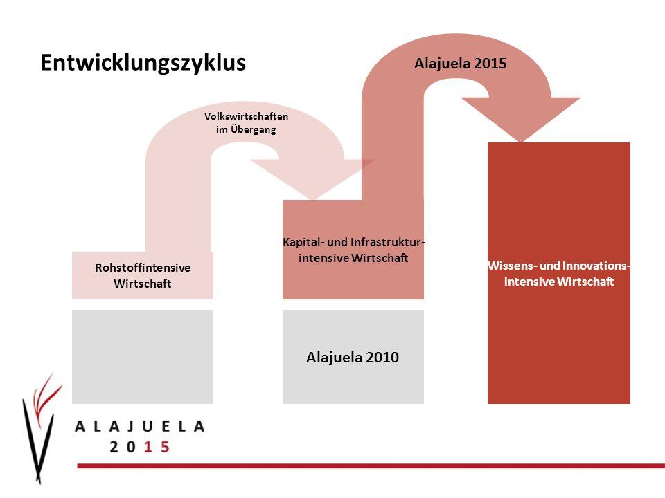 Entwicklungszyklus Rohstoffintensive Wirtschaft Kapital- und Infrastruktur- intensive Wirtschaft Wissens- und Innovations- intensive Wirtschaft Volkswirtschaften im Übergang Alajuela 2015 Alajuela 2010
