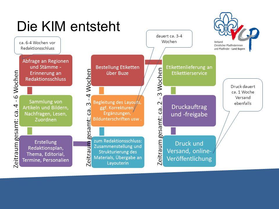 KIM-Termine 2013 Ausgabe 1 Redaktionsschluss: 8.