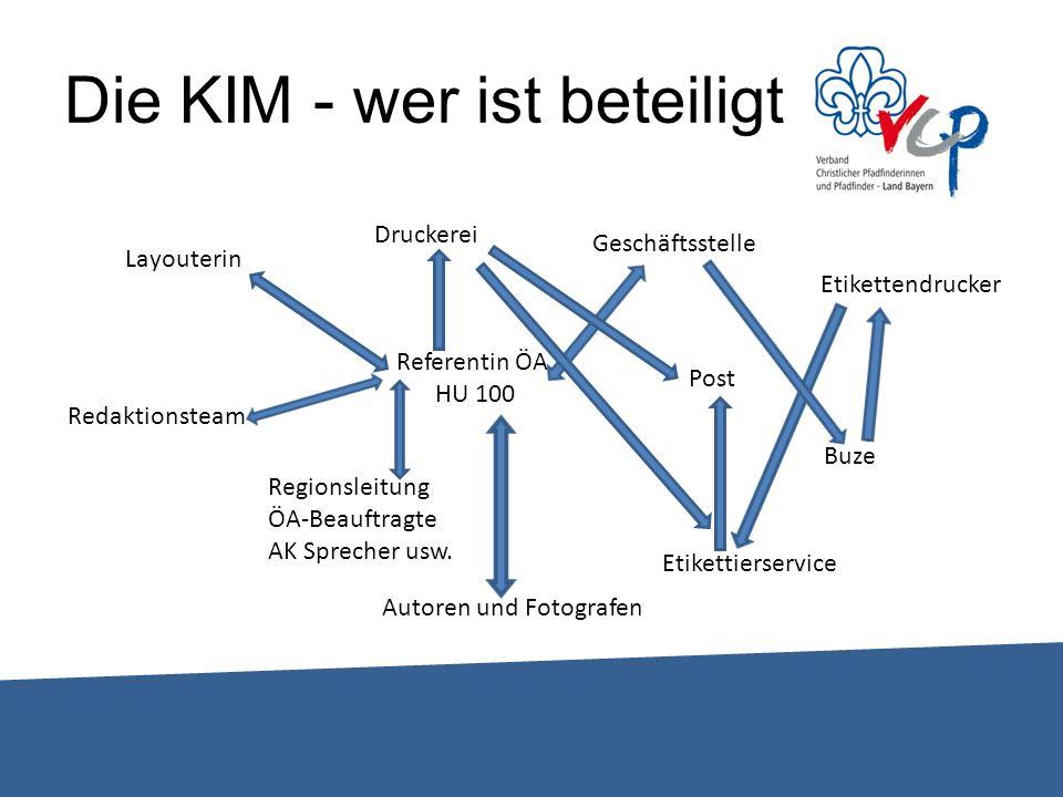 Aufbau der KIM – Rubriken und Inhalte TITELSEITE Mit Titel – greift das THEMA auf