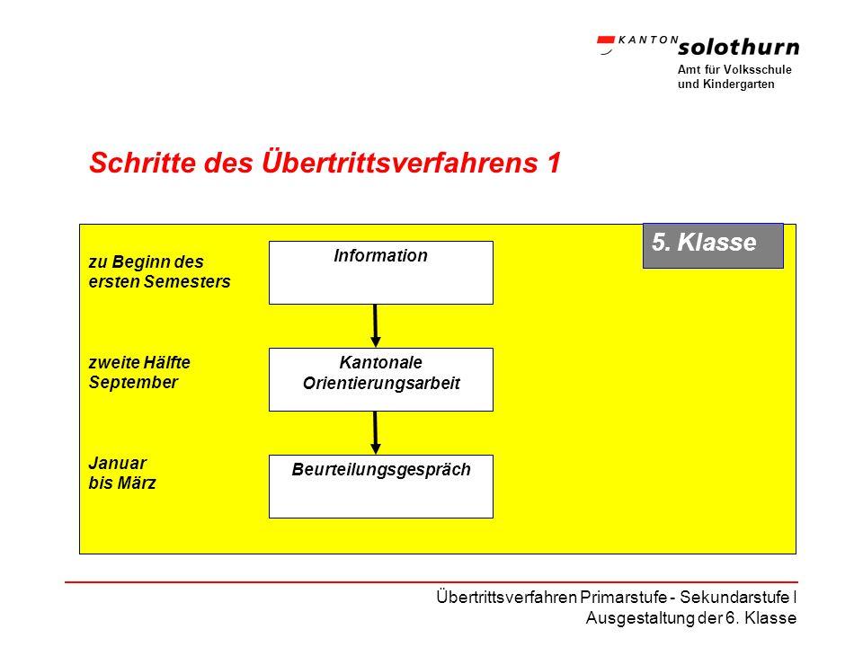 Amt für Volksschule und Kindergarten Übertrittsverfahren Primarstufe - Sekundarstufe I Ausgestaltung der 6.