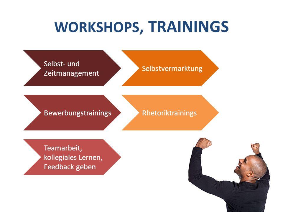 WORKSHOPS, TRAININGS Selbst- und Zeitmanagement Bewerbungstrainings Teamarbeit, kollegiales Lernen, Feedback geben Selbstvermarktung Rhetoriktrainings