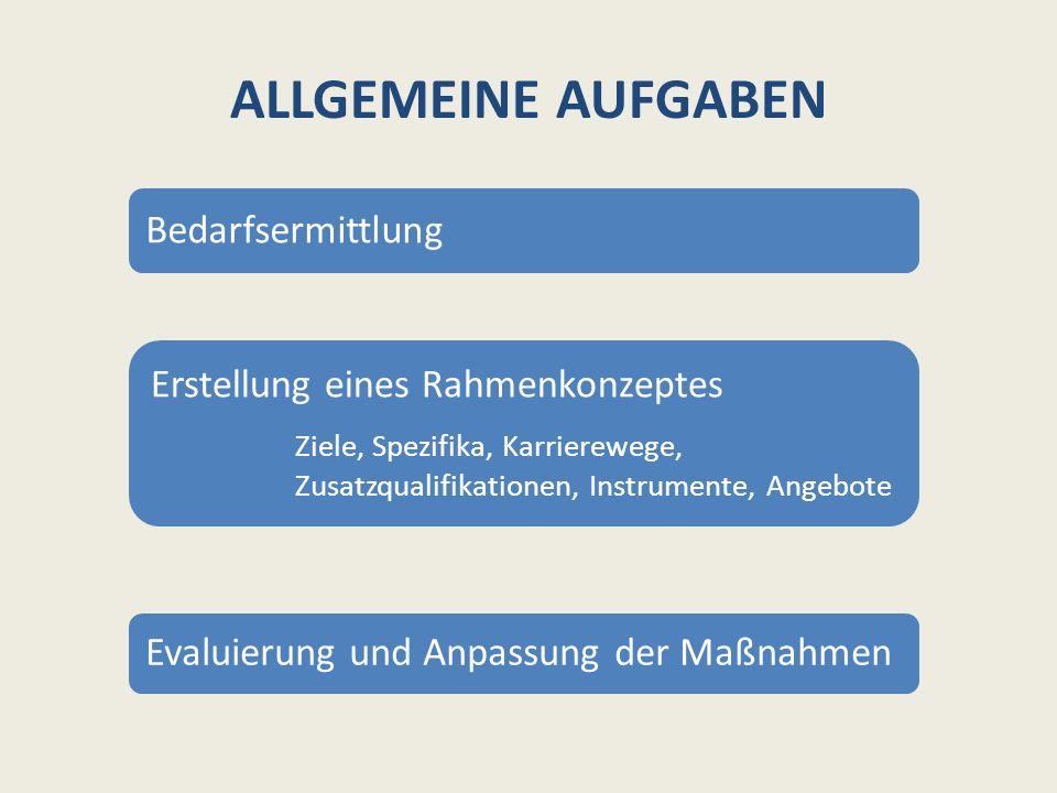 ALLGEMEINE AUFGABEN Bedarfsermittlung Erstellung eines Rahmenkonzeptes Ziele, Spezifika, Karrierewege, Zusatzqualifikationen, Instrumente, Angebote Evaluierung und Anpassung der Maßnahmen