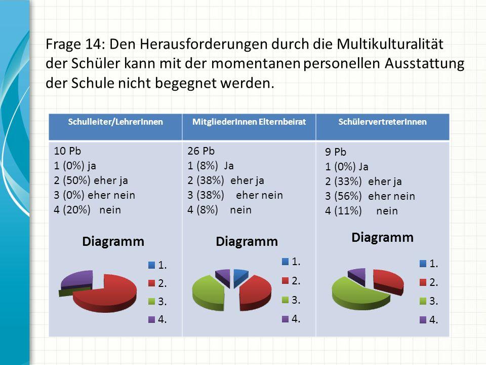 Frage 14: Den Herausforderungen durch die Multikulturalität der Schüler kann mit der momentanen personellen Ausstattung der Schule nicht begegnet werd
