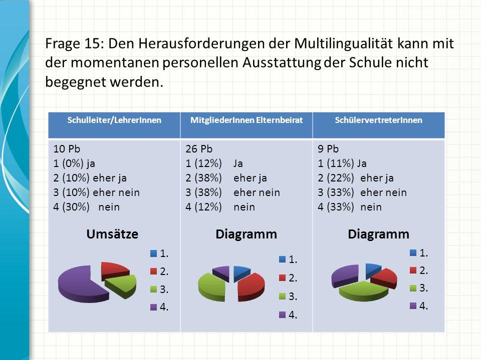 Frage 15: Den Herausforderungen der Multilingualität kann mit der momentanen personellen Ausstattung der Schule nicht begegnet werden. Schulleiter/Leh