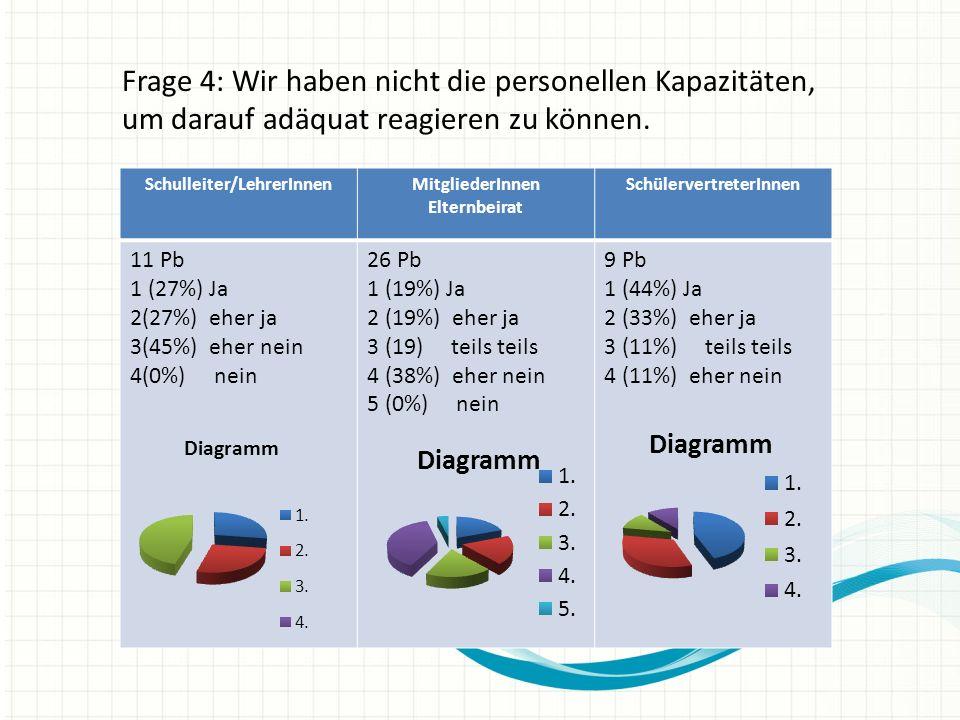 Frage 15: Den Herausforderungen der Multilingualität kann mit der momentanen personellen Ausstattung der Schule nicht begegnet werden.