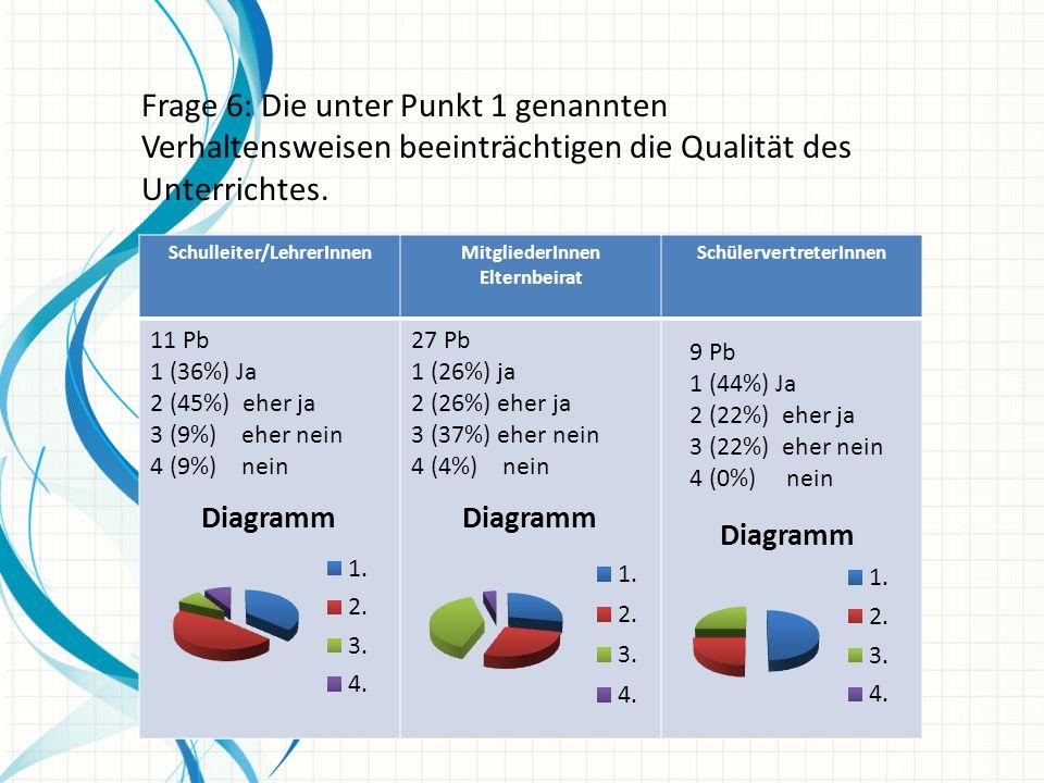 Frage 6: Die unter Punkt 1 genannten Verhaltensweisen beeinträchtigen die Qualität des Unterrichtes. Schulleiter/LehrerInnenMitgliederInnen Elternbeir