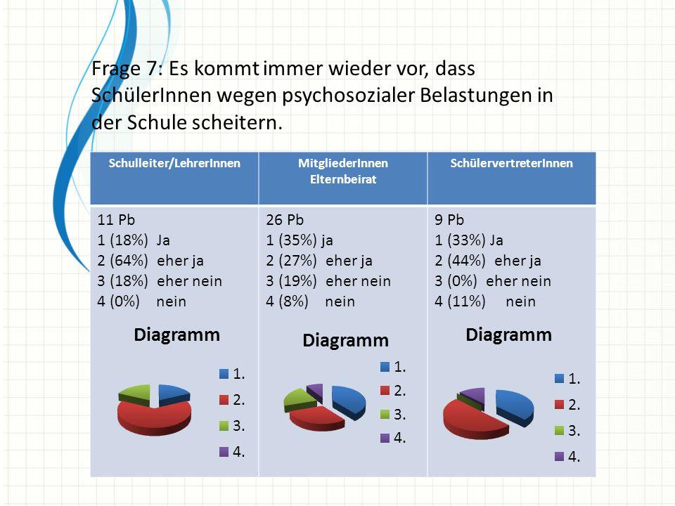 Frage 7: Es kommt immer wieder vor, dass SchülerInnen wegen psychosozialer Belastungen in der Schule scheitern. Schulleiter/LehrerInnenMitgliederInnen