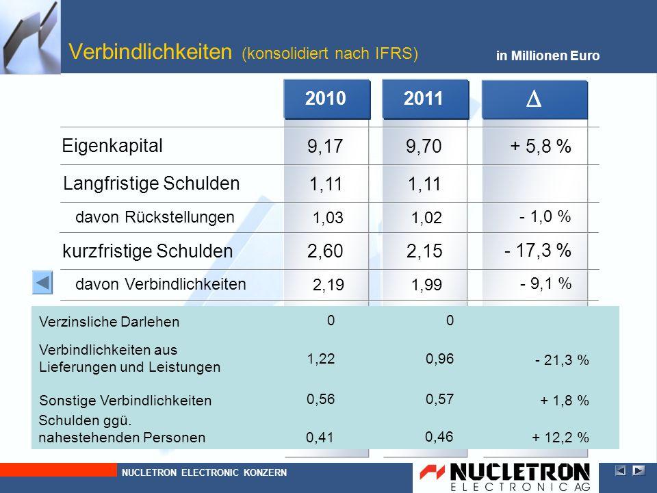 2010 2,19 2,60 1,03 1,11 9,17 2010 - 9,1 % - 17,3 % - 1,0 % + 5,8 % 2010 1,99 2,15 1,02 1,11 9,70 in Millionen Euro Verbindlichkeiten (konsolidiert na