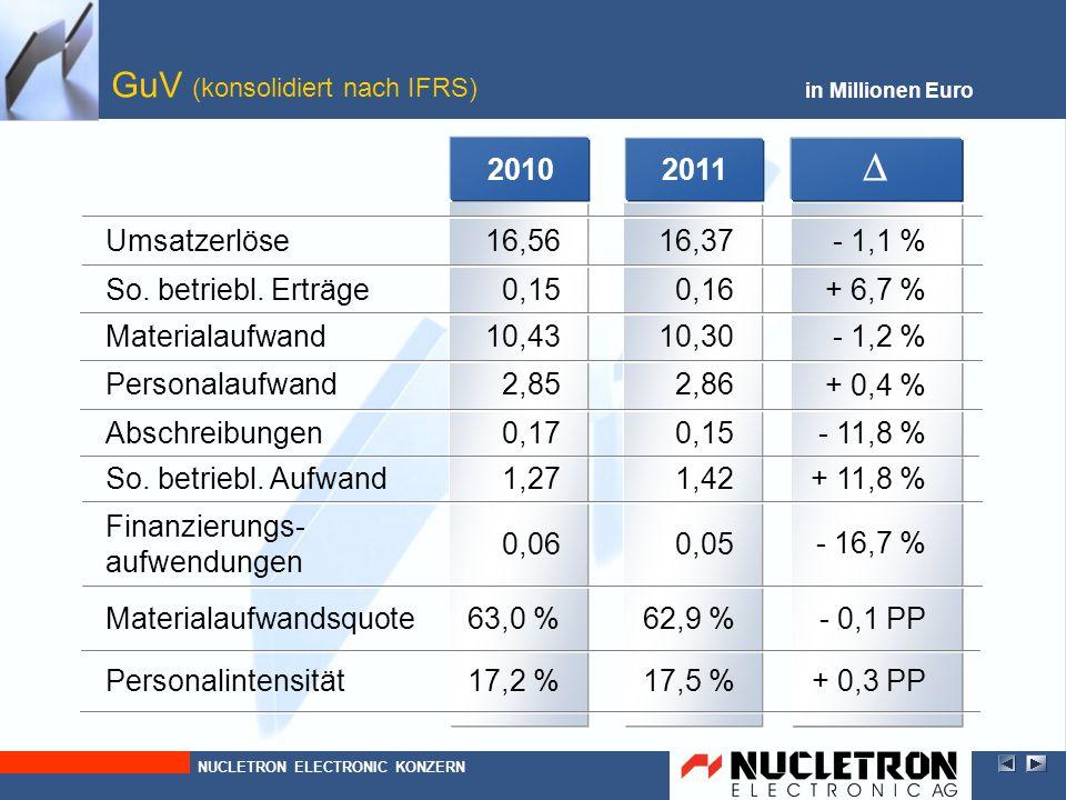 + 11,8 % + 0,4 % - 1,2 % + 6,7 % - 1,1 % + 0,3 PP - 0,1 PP - 11,8 % - 16,7 % 2010 0,17 0,06 1,27 2,85 10,43 0,15 16,56 17,2 % 63,0 % 2011 Abschreibung