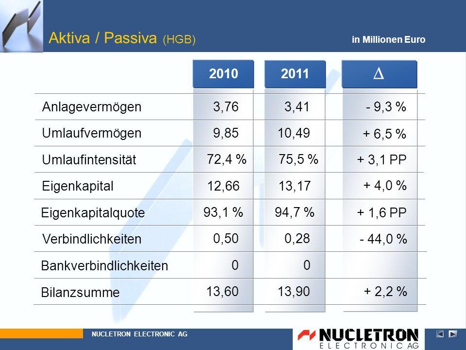 2010 13,60 0 0,50 93,1 % 12,66 3,76 9,85 72,4 % 2011 Aktiva / Passiva (HGB) in Millionen Euro Anlagevermögen Eigenkapitalquote Eigenkapital Umlaufverm