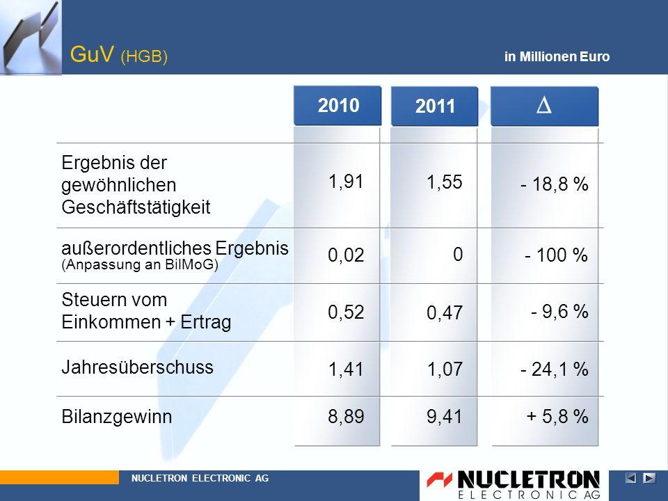 20112010 GuV (HGB) in Millionen Euro Ergebnis der gewöhnlichen Geschäftstätigkeit NUCLETRON ELECTRONIC AG außerordentliches Ergebnis (Anpassung an Bil