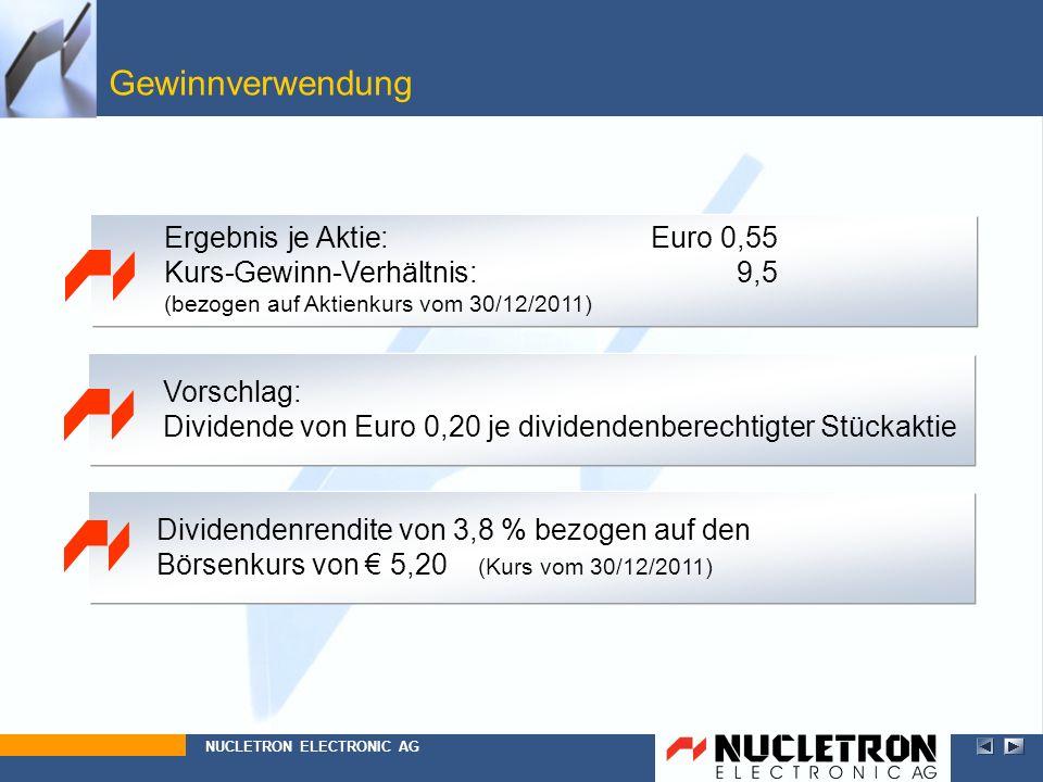 Gewinnverwendung Vorschlag: Dividende von Euro 0,20 je dividendenberechtigter Stückaktie Dividendenrendite von 3,8 % bezogen auf den Börsenkurs von 5,