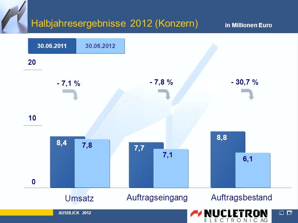 Halbjahresergebnisse 2012 (Konzern) in Millionen Euro AUSBLICK 2012 30.06.2012 30.06.2011 AuftragsbestandAuftragseingang Umsatz 0 10 20 8,4 7,7 8,8 6,