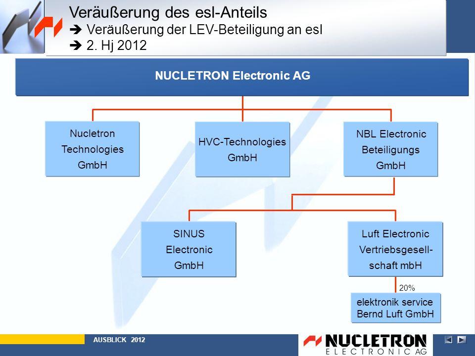 20% elektronik service Bernd Luft GmbH AUSBLICK 2012 Luft Electronic Vertriebsgesell- schaft mbH SINUS Electronic GmbH Luft Electronic Vertriebsgesell