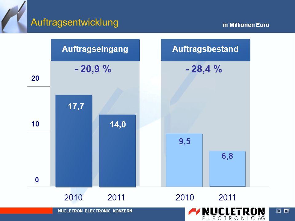 - 28,4 % 9,5 6,8 - 20,9 % 14,0 17,7 Auftragsentwicklung NUCLETRON ELECTRONIC KONZERN in Millionen Euro 2010 0 10 20102011 AuftragseingangAuftragsbesta