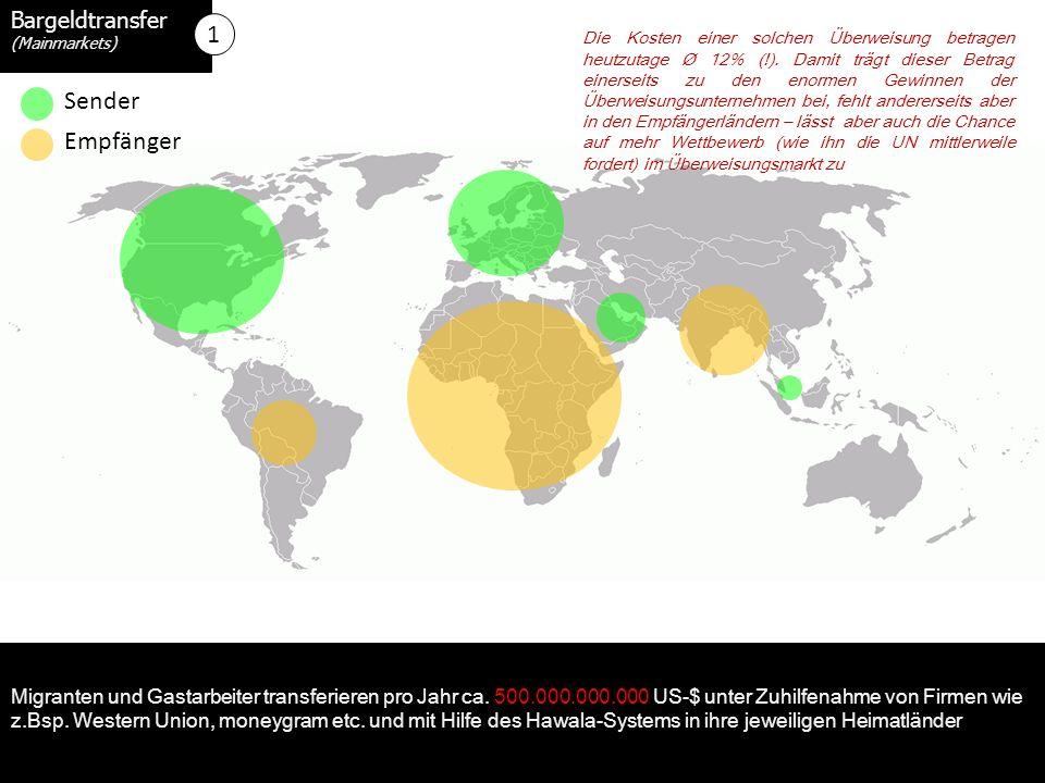 Bargeldtransfer (Mainmarkets) Sender Empfänger Migranten und Gastarbeiter transferieren pro Jahr ca.