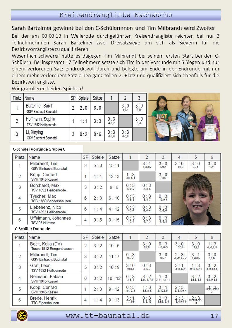 Kreisendrangliste Nachwuchs www.tt-baunatal.de 17 www.tt-baunatal.de 17 Sarah Bartelmei gewinnt bei den C-Schülerinnen und Tim Milbrandt wird Zweiter
