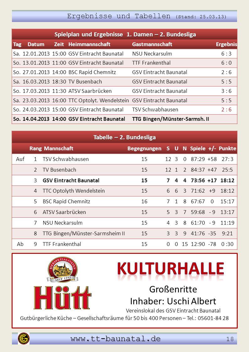 Ergebnisse und Tabellen (Stand: 25.03.13) www.tt-baunatal.de www.tt-baunatal.de 18 Tabelle – 2. Bundesliga Rang MannschaftBegegnungenSUNSpiele+/-Punkt