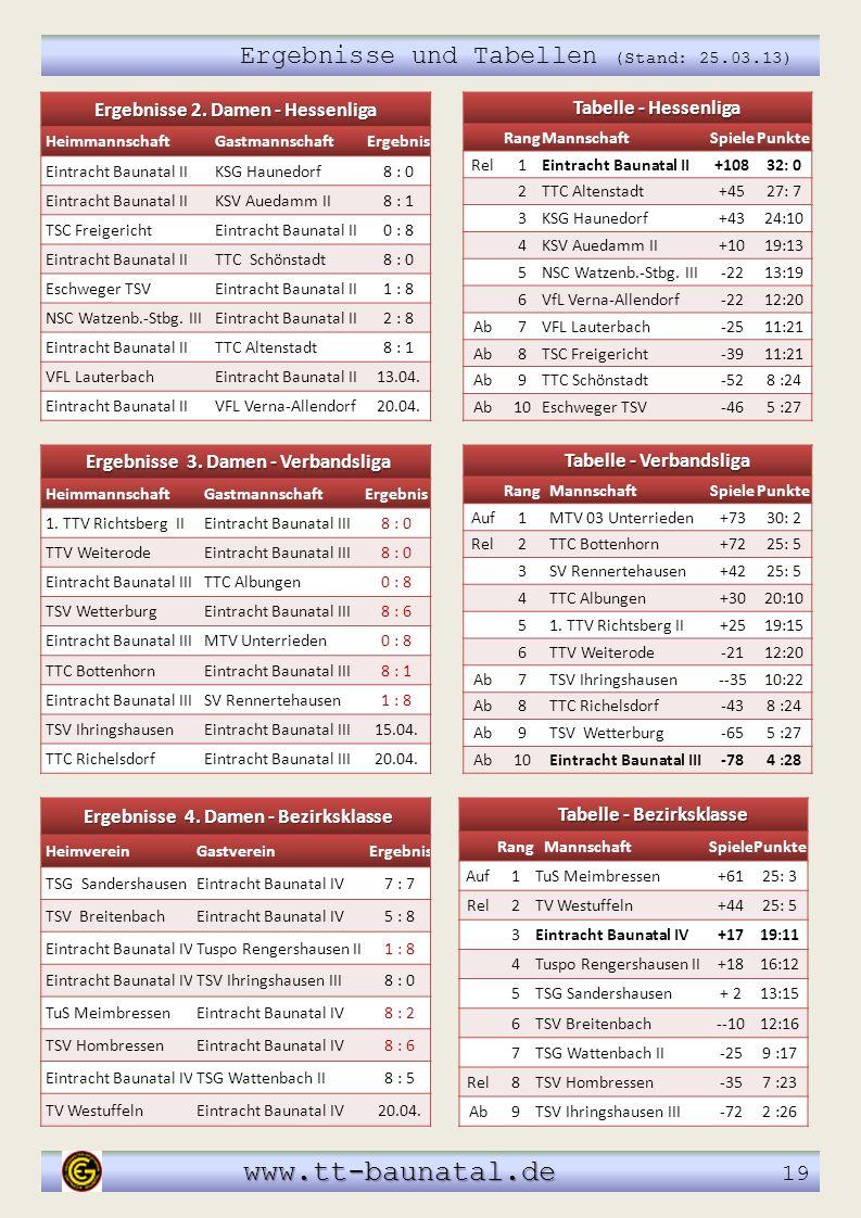 Tabelle - Verbandsliga RangMannschaftSpielePunkte Auf1MTV 03 Unterrieden+7330: 2 Rel2TTC Bottenhorn+7225: 5 3SV Rennertehausen+4225: 5 4TTC Albungen+3
