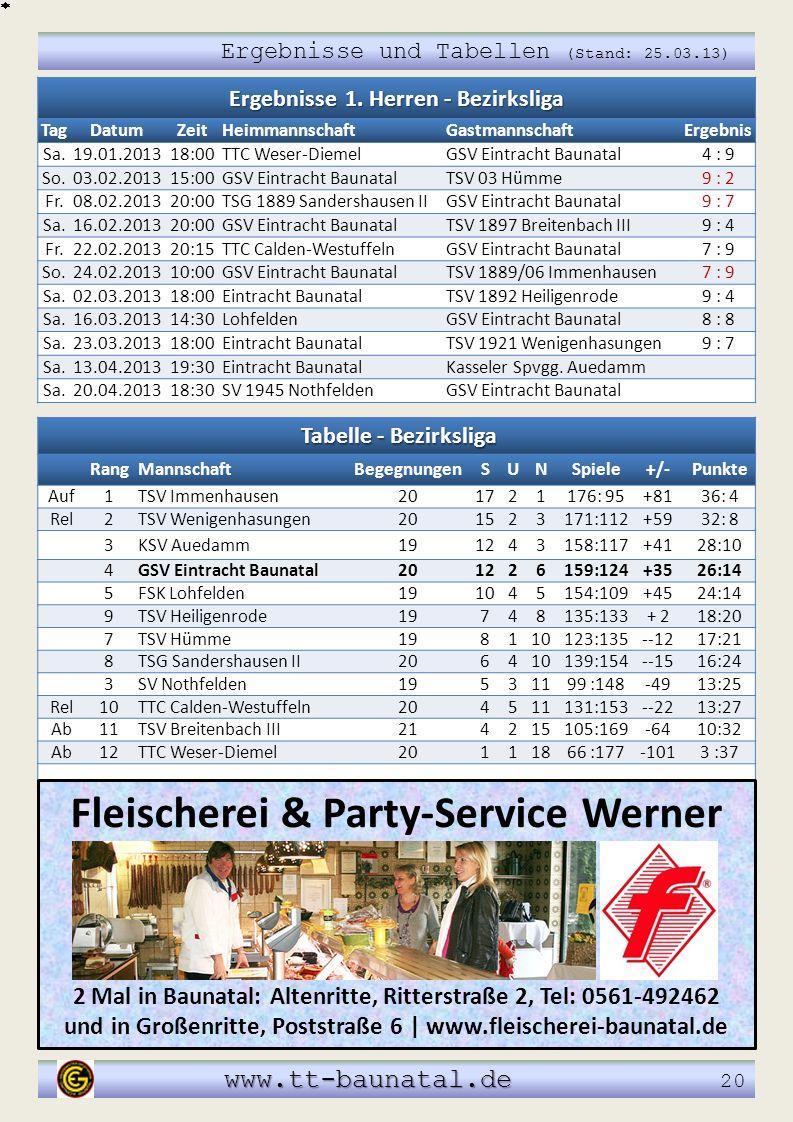 Tabelle - Bezirksliga RangMannschaftBegegnungenSUNSpiele+/-Punkte Auf1TSV Immenhausen201721176: 95+8136: 4 Rel2TSV Wenigenhasungen201523171:112+5932:
