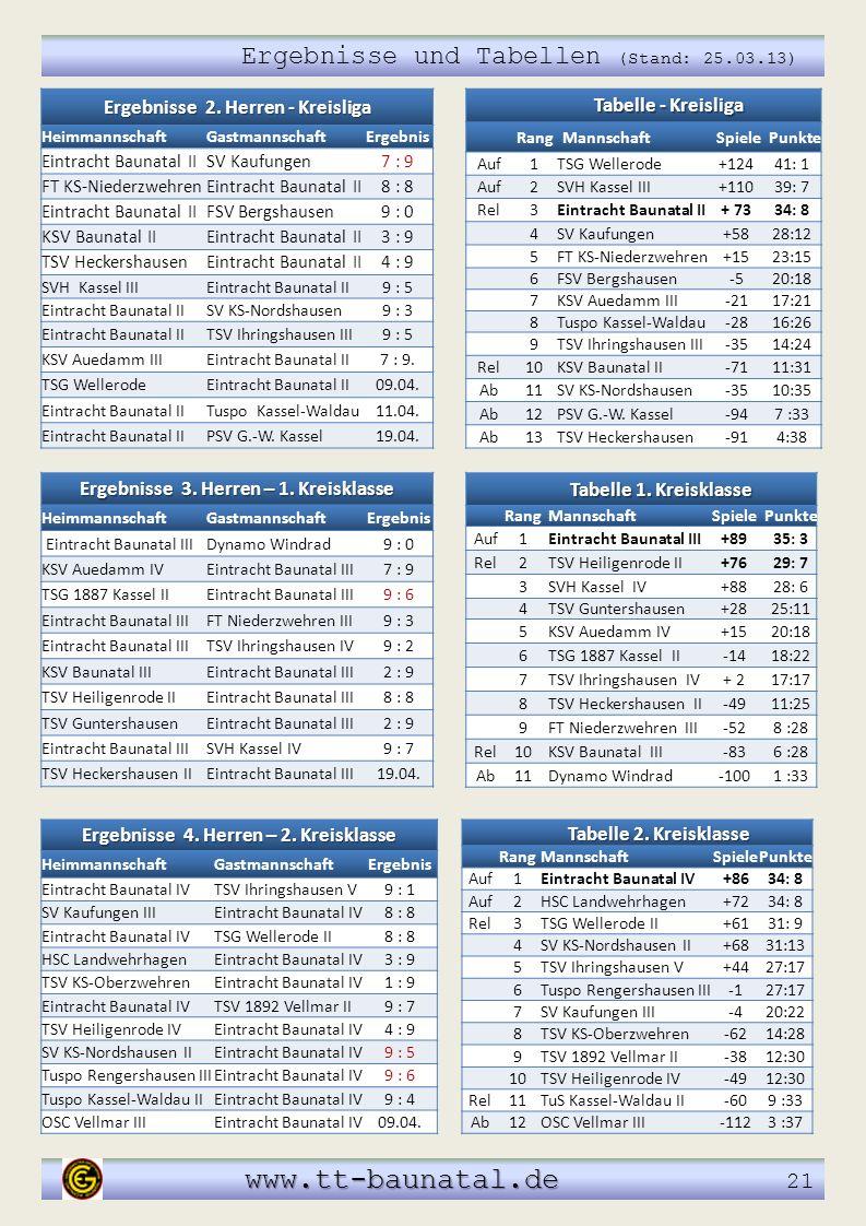 www.tt-baunatal.de www.tt-baunatal.de 21 Ergebnisse und Tabellen (Stand: 25.03.13) Tabelle 1. Kreisklasse RangMannschaftSpielePunkte Auf1Eintracht Bau