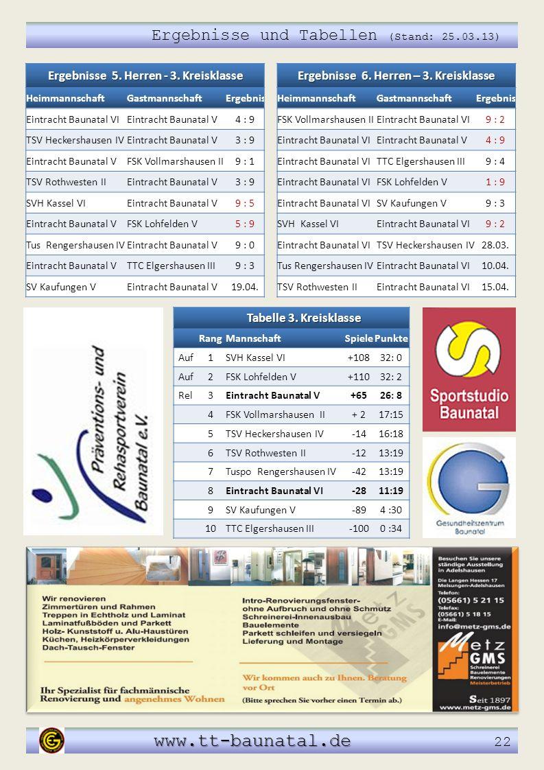 Ergebnisse und Tabellen (Stand: 25.03.13) www.tt-baunatal.de www.tt-baunatal.de 22 Tabelle 3. Kreisklasse RangMannschaftSpielePunkte Auf1SVH Kassel VI