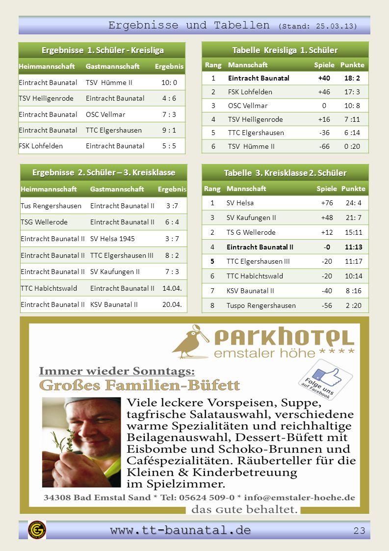 Ergebnisse und Tabellen (Stand: 25.03.13) www.tt-baunatal.de www.tt-baunatal.de 23 Tabelle Kreisliga 1. Schüler RangMannschaftSpielePunkte 1Eintracht