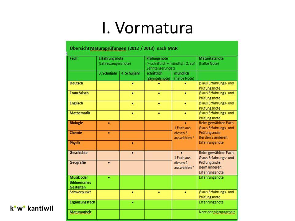 I. Vormatura Infoverantstaltung 3.Klassen Januar 2013