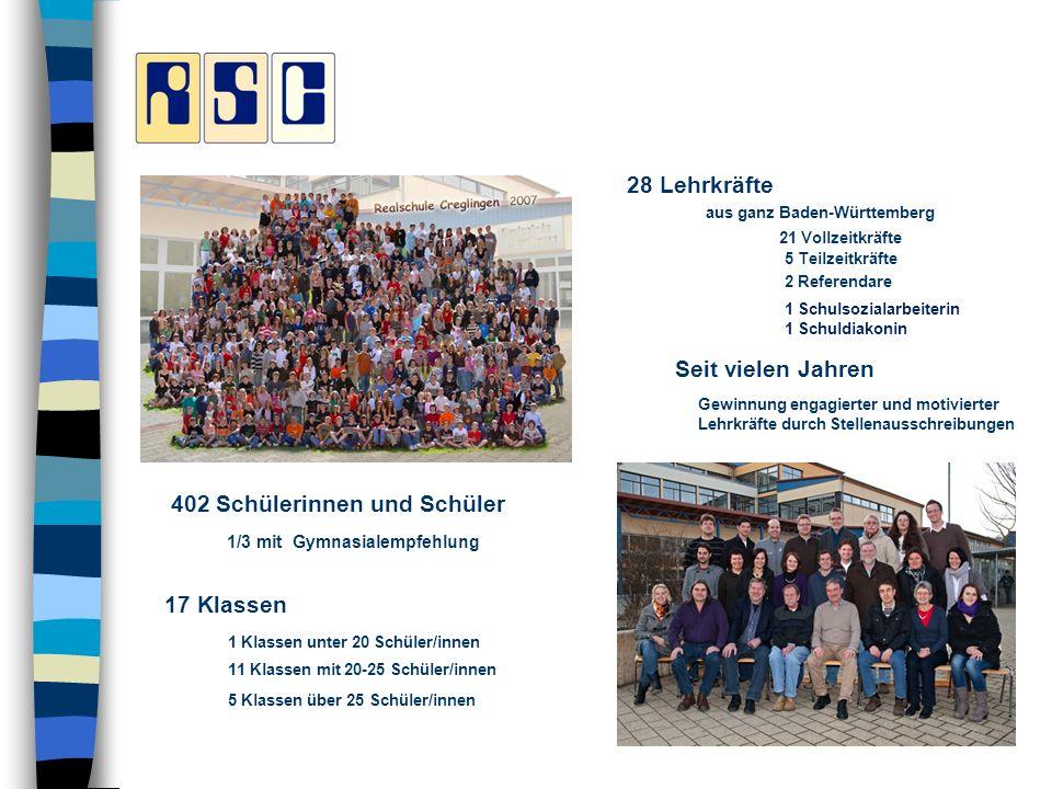 5 Teilzeitkräfte 2 Referendare 402 Schülerinnen und Schüler 1/3 mit Gymnasialempfehlung 17 Klassen 1 Klassen unter 20 Schüler/innen 11 Klassen mit 20-