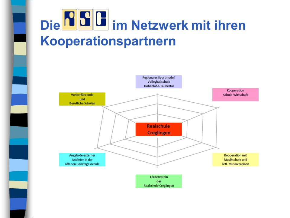 Die im Netzwerk mit ihren Kooperationspartnern
