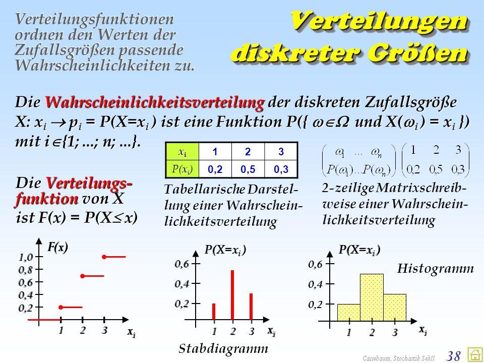 Cassebaum, Stochastik SekII 38 Verteilungen diskreter Größen Verteilungsfunktionen ordnen den Werten der Zufallsgrößen passende Wahrscheinlichkeiten z