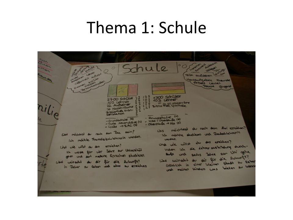 Thema 2: Familie