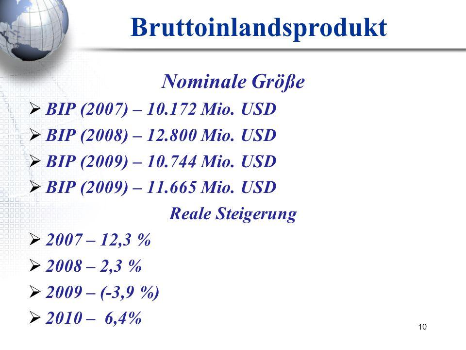 10 Bruttoinlandsprodukt Nominale Größe BIP (2007) – 10.172 Mio. USD BIP (2008) – 12.800 Mio. USD BIP (2009) – 10.744 Mio. USD BIP (2009) – 11.665 Mio.