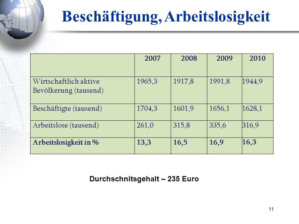 11 Beschäftigung, Arbeitslosigkeit 200720082009 2010 Wirtschaftlich aktive Bevölkerung (tausend) 1965,31917,81991,8 1944,9 Beschäftigte (tausend)1704,