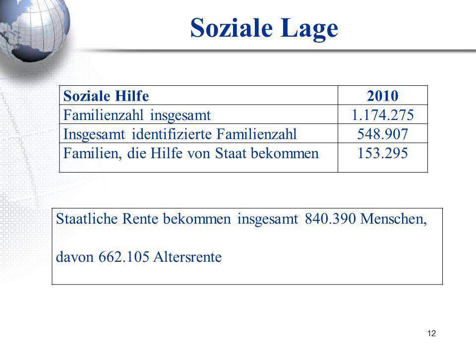 12 Soziale Lage Soziale Hilfe2010 Familienzahl insgesamt1.174.275 Insgesamt identifizierte Familienzahl548.907 Familien, die Hilfe von Staat bekommen1
