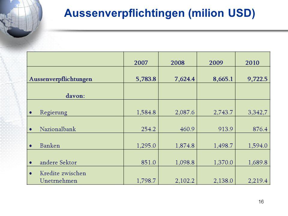 16 Aussenverpflichtingen (milion USD) 2007200820092010 Aussenverpflichtungen5,783.87,624.48,665.19,722.5 davon: Regierung1,584.82,087.62,743.73,342,7