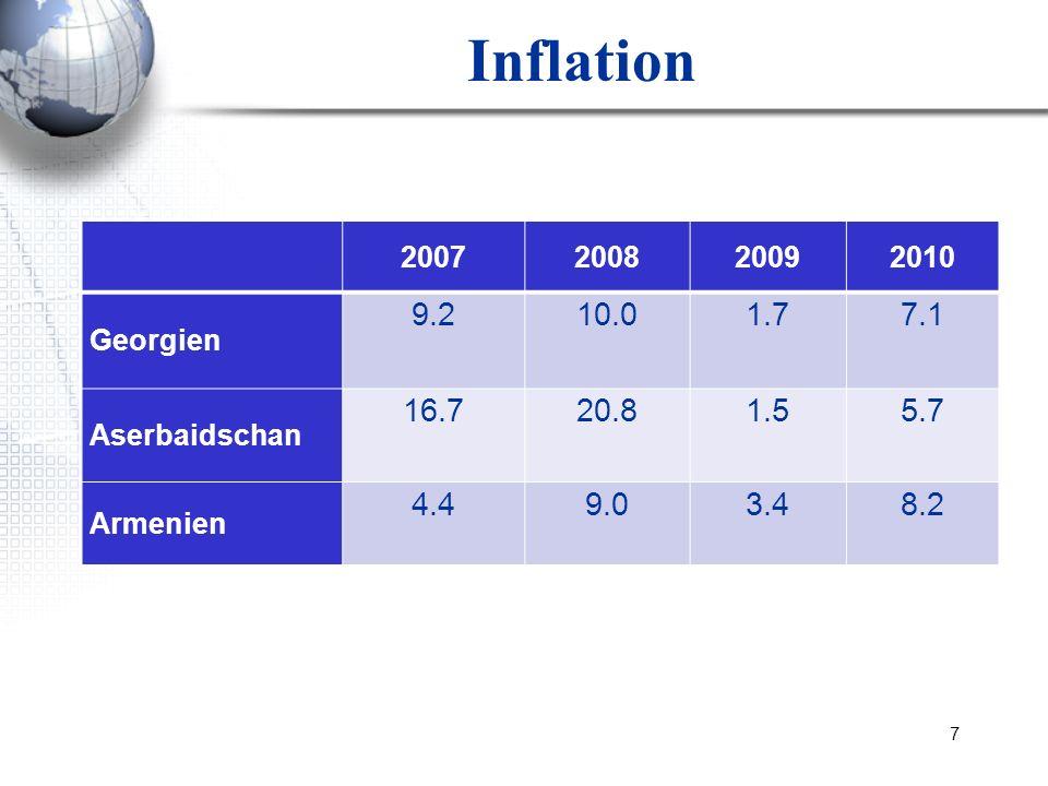 7 Inflation 2007200820092010 Georgien 9.210.01.77.1 Aserbaidschan 16.720.81.55.7 Armenien 4.49.03.48.2
