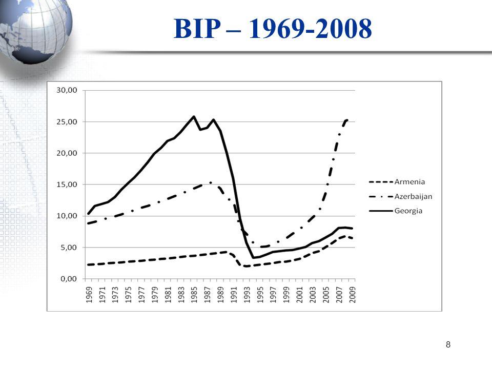 8 BIP – 1969-2008