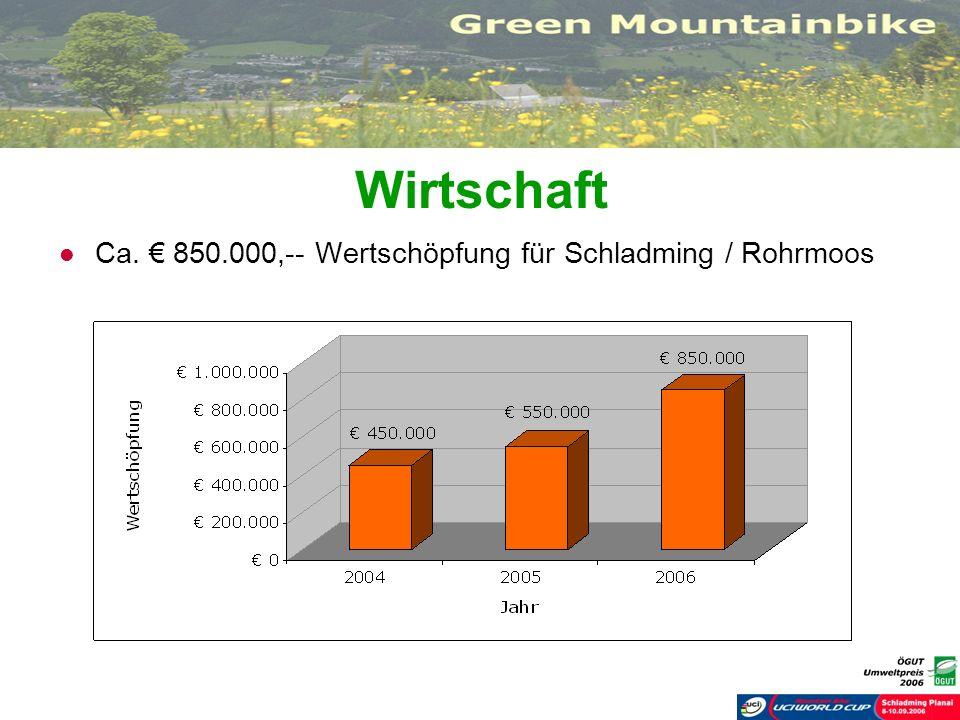 Wirtschaft Ca. 850.000,-- Wertschöpfung für Schladming / Rohrmoos