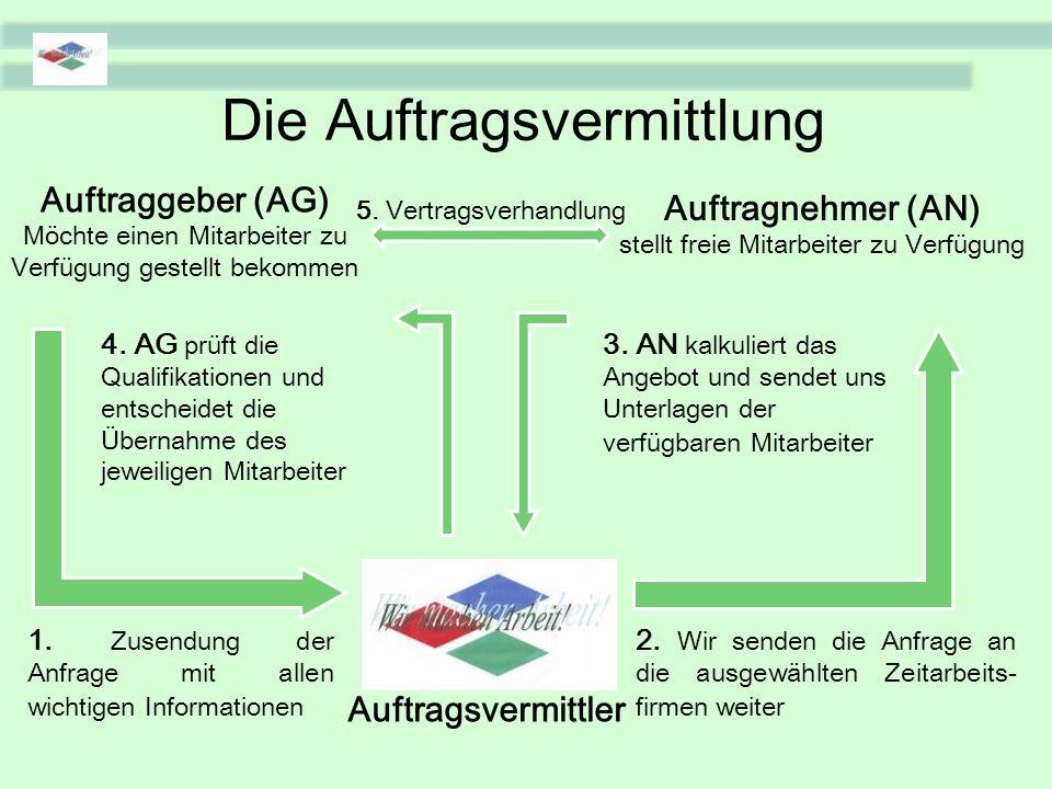 Die Auftragsvermittlung Auftraggeber (AG) Möchte einen Mitarbeiter zu Verfügung gestellt bekommen Auftragnehmer (AN) stellt freie Mitarbeiter zu Verfügung Auftragsvermittler 1.